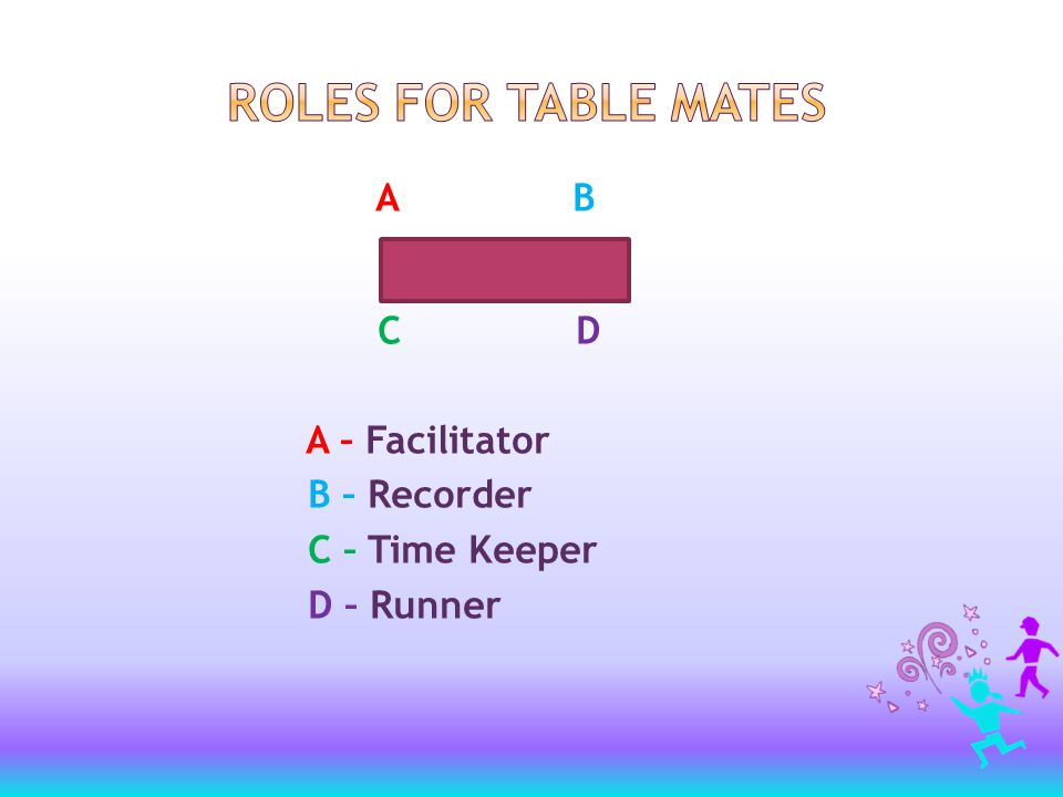 A B C D A – Facilitator B – Recorder C – Time Keeper D – Runner