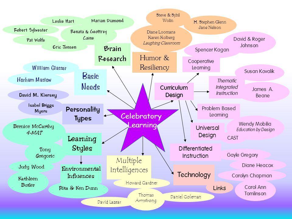 Technology Brain Research Differentiated Instruction Universal Design Humor & Resiliency Personality Types Isabel Briggs Myers David M.