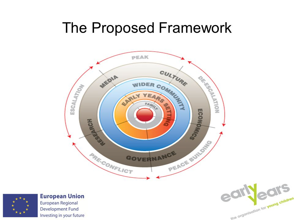 The Proposed Framework