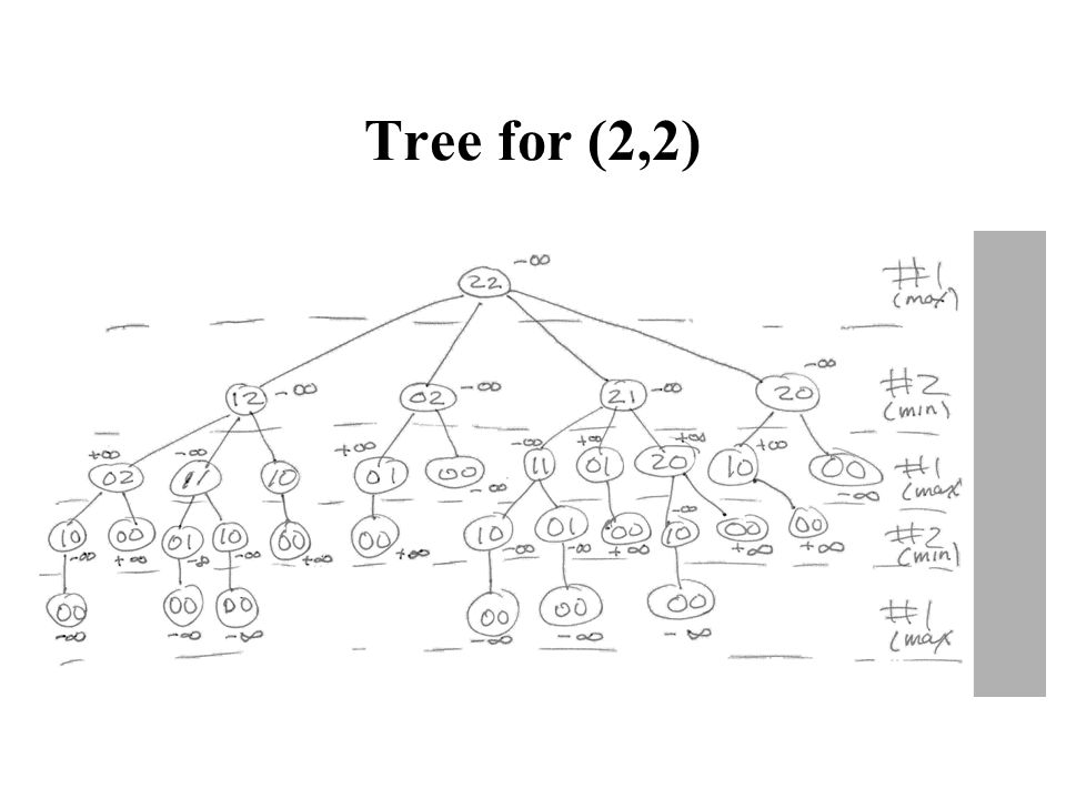 Tree for (2,2)