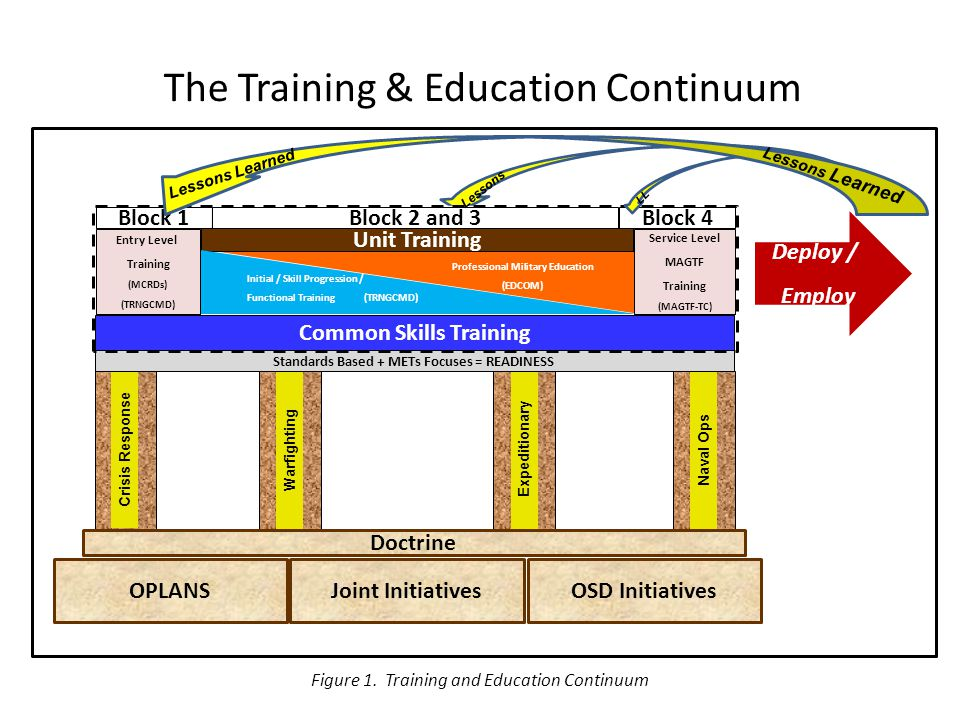 The Training & Education Continuum Naval Ops Expeditionary Warfighting Crisis Response OSD InitiativesOPLANSJoint Initiatives Standards Based + METs Focuses = READINESS Common Skills Training Entry Level Training (MCRDs) (TRNGCMD) Service Level MAGTF Training (MAGTF-TC) Block 1 Block 2 and 3 Block 4 Deploy / Employ Professional Military Education (EDCOM) Unit Training Initial / Skill Progression / Functional Training (TRNGCMD) Doctrine Lessons LL Lessons Learned Figure 1.