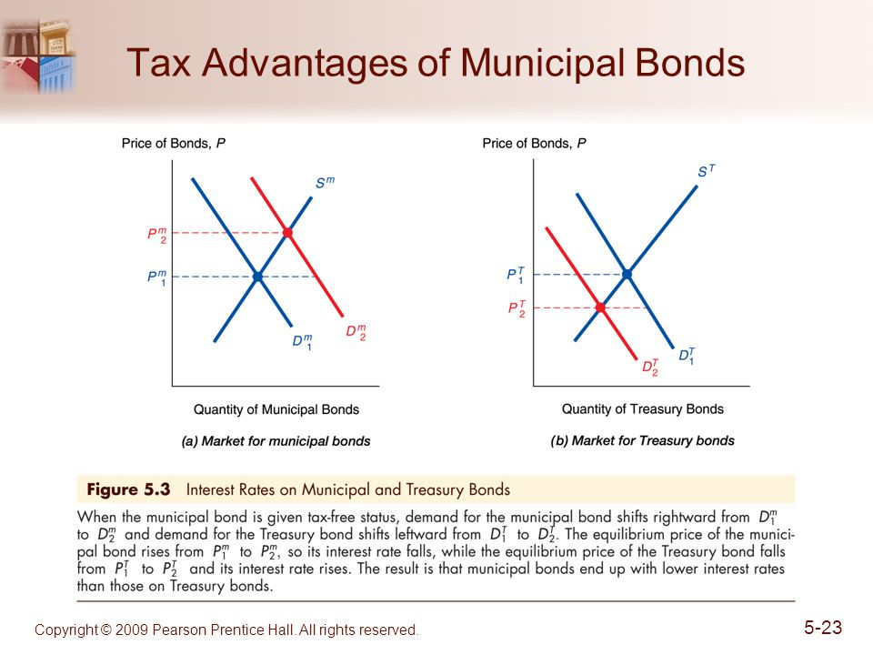 Copyright © 2009 Pearson Prentice Hall. All rights reserved. 5-23 Tax Advantages of Municipal Bonds