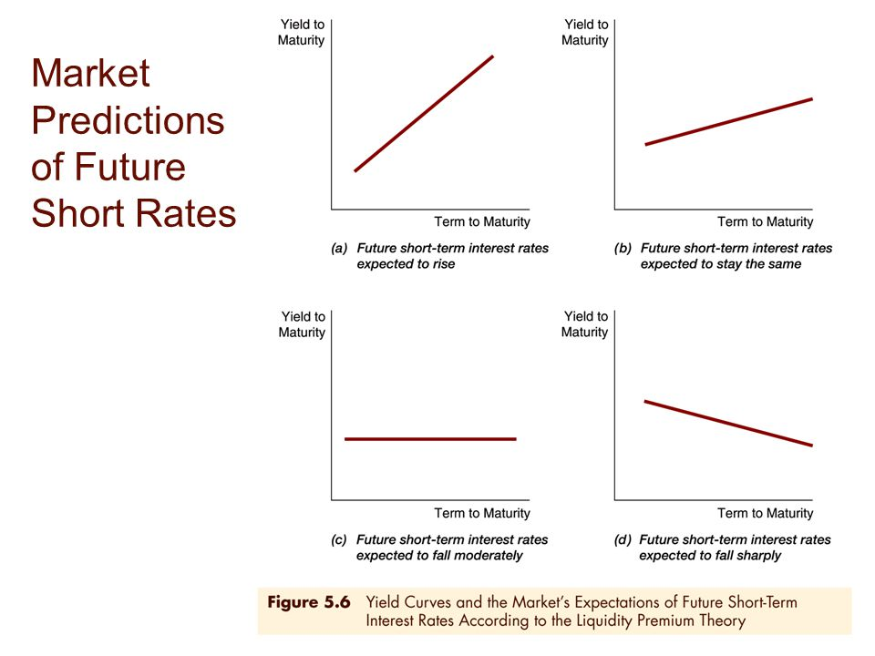 Market Predictions of Future Short Rates