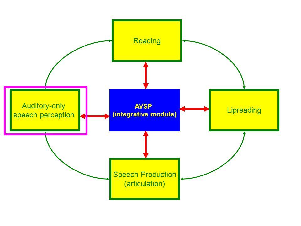 Past  Current  Future AVSP and reading link (Cave et al., 2007; de Gelder & Vroomen, 1998) Burnham (2003) Articulation-lipreading link (Desjardins et al.,1997)