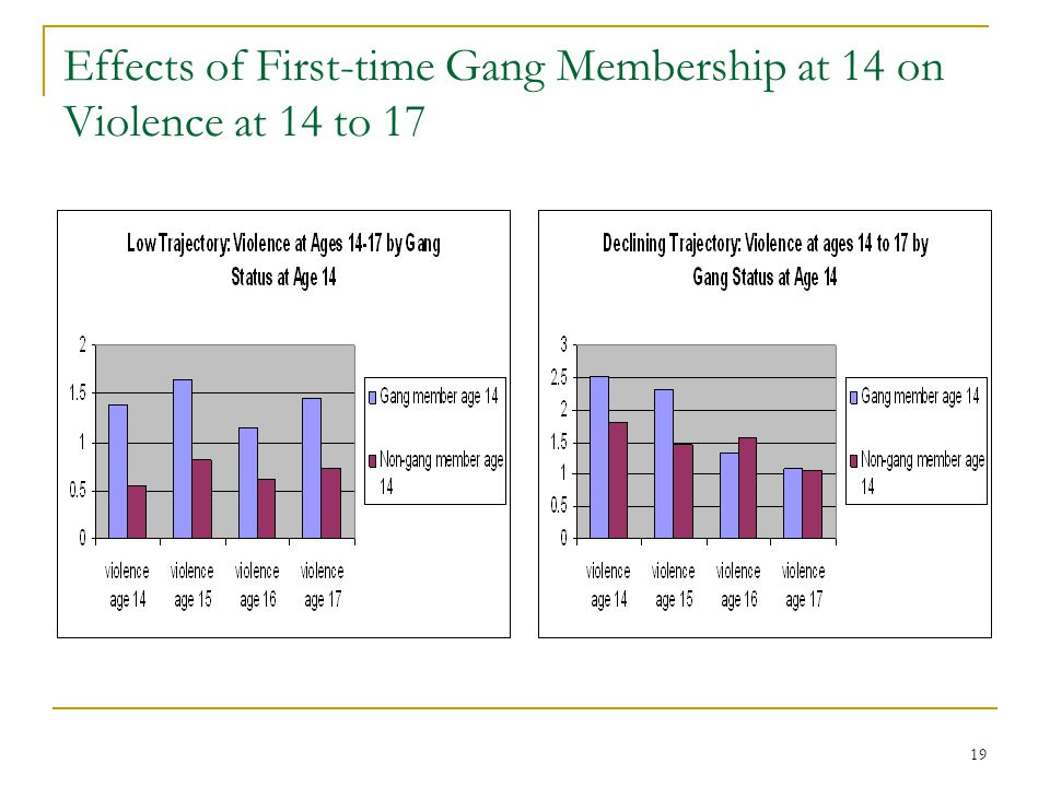 19 Effects of First-time Gang Membership at 14 on Violence at 14 to 17