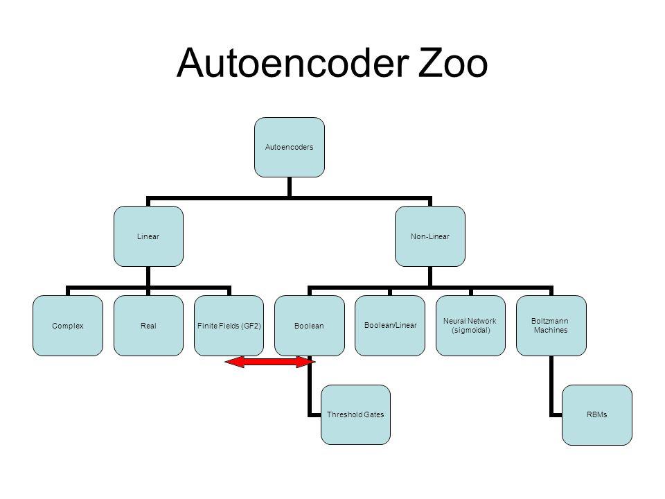 Boolean Autoencoder Fix B 00110101001 11010100101 10101010101 h=10100 A A(h)=?