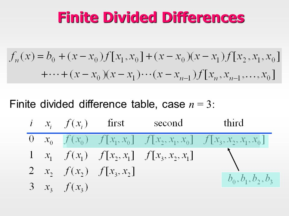 Finite divided difference table, case n = 3: Finite Divided Differences
