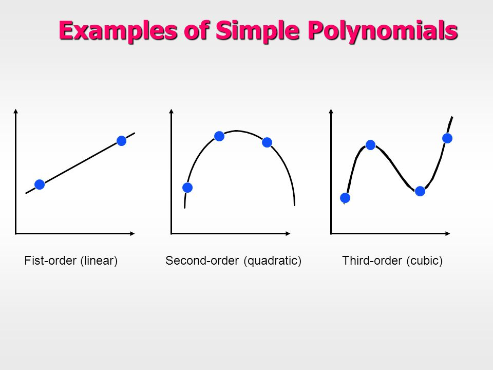 Examples of Simple Polynomials Fist-order (linear) Second-order (quadratic) Third-order (cubic)
