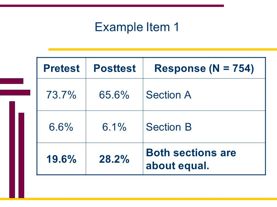 Example Item 1 PretestPosttestResponse (N = 754) 73.7%65.6%Section A 6.6%6.1%Section B 19.6%28.2% Both sections are about equal.