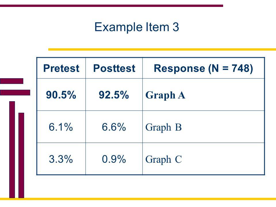 Example Item 3 PretestPosttestResponse (N = 748) 90.5%92.5% Graph A 6.1%6.6% Graph B 3.3%0.9% Graph C