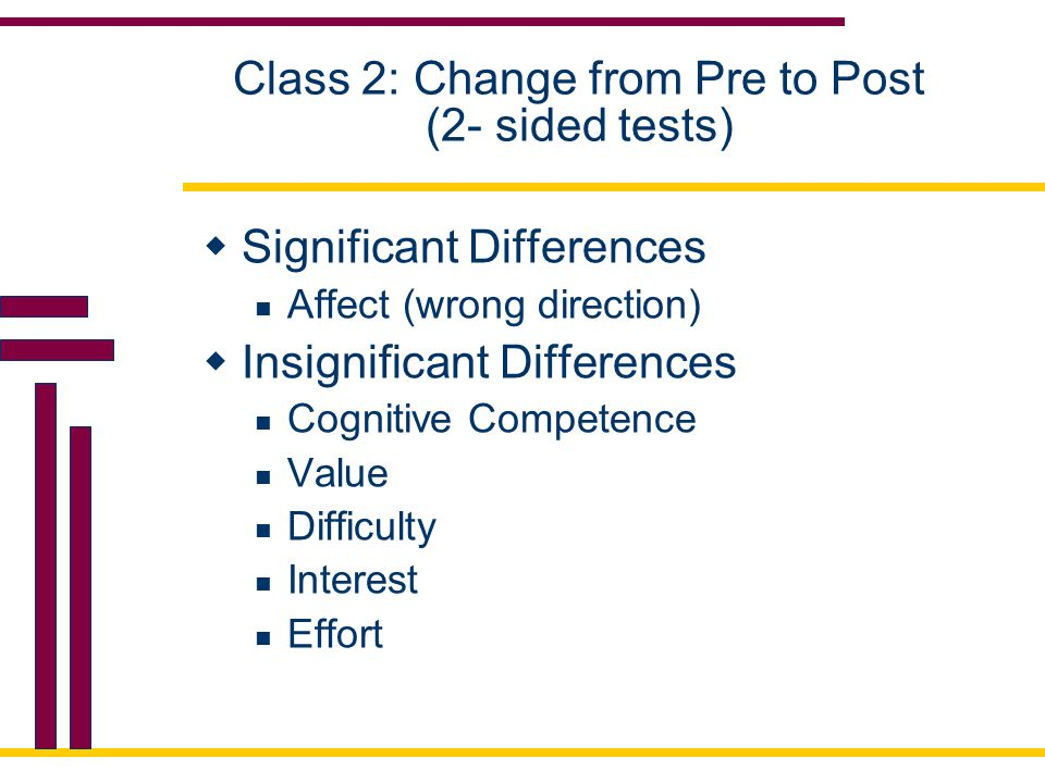 Class 2: Change from Pre to Post (2- sided tests)  Significant Differences Affect (wrong direction)  Insignificant Differences Cognitive Competence Value Difficulty Interest Effort