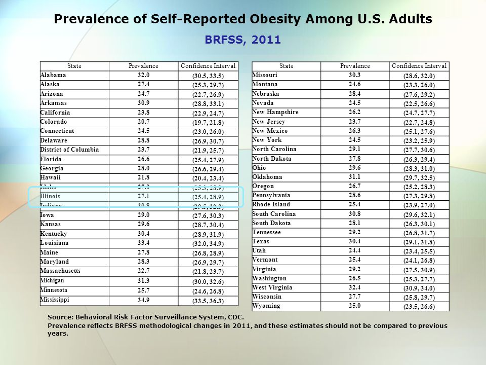 Prevalence of Self-Reported Obesity Among U.S.