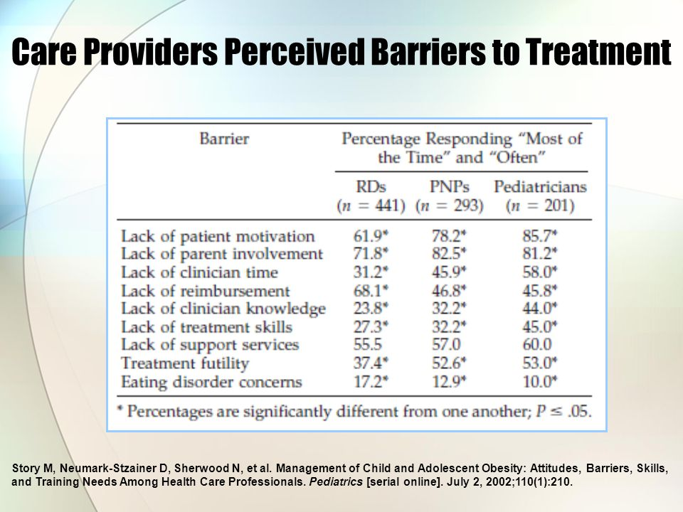 Care Providers Perceived Barriers to Treatment Story M, Neumark-Stzainer D, Sherwood N, et al.