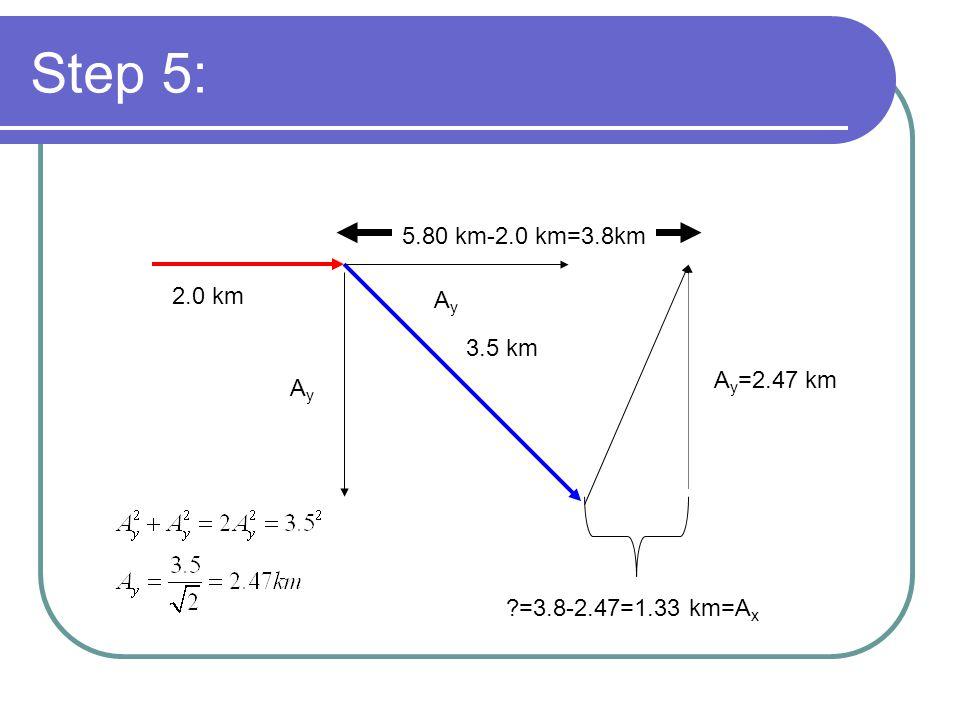 Step 5: 5.80 km-2.0 km=3.8km 2.0 km 3.5 km AyAy AyAy A y =2.47 km ?=3.8-2.47=1.33 km=A x