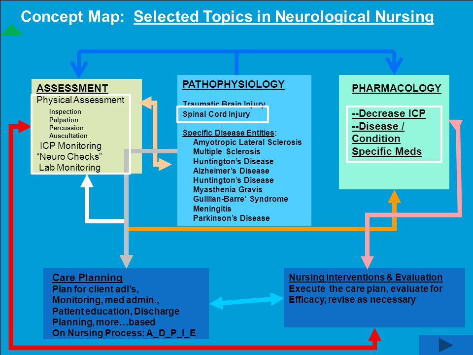Concept Map: Selected Topics in Neurological Nursing PATHOPHYSIOLOGY Traumatic Brain Injury Spinal Cord Injury Specific Disease Entities: Amyotropic L