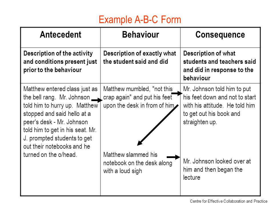 AntecedentBehaviourConsequence Description of the activity and conditions present just prior to the behaviour Description of exactly what the student said and did Description of what students and teachers said and did in response to the behaviour Matthew entered class just as the bell rang.