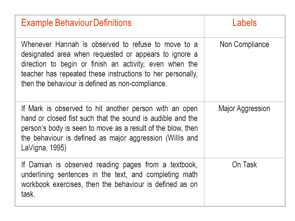 Example Behaviour DefinitionsLabels Whenever Hannah is observed to refuse to move to a designated area when requested or appears to ignore a direction to begin or finish an activity, even when the teacher has repeated these instructions to her personally, then the behaviour is defined as non-compliance.