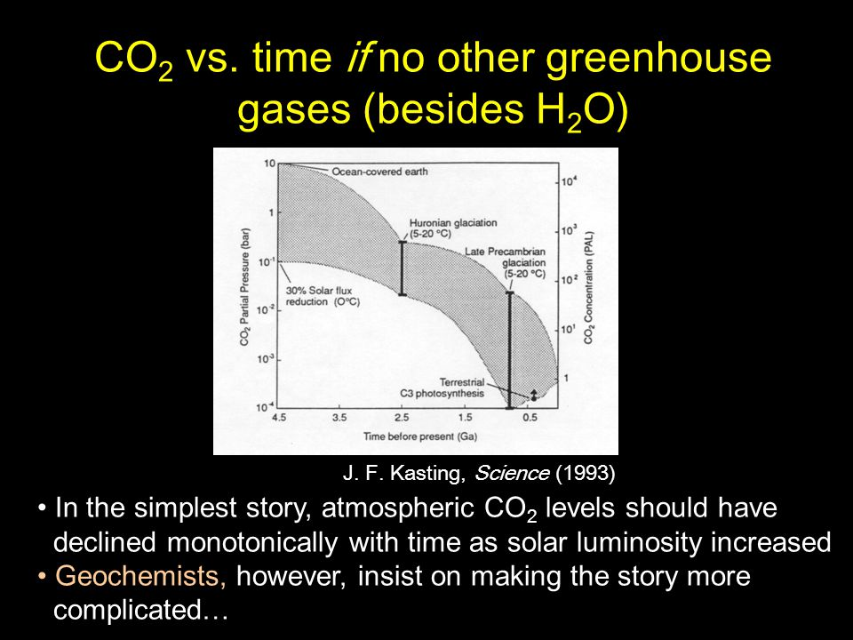 CO 2 vs. time if no other greenhouse gases (besides H 2 O) J. F. Kasting, Science (1993) In the simplest story, atmospheric CO 2 levels should have de