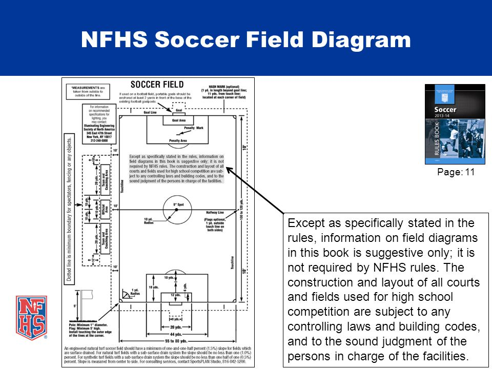 NFHS Soccer Field Diagram Page: 11 Except as specifically stated in the rules, information on field diagrams in this book is suggestive only; it is not required by NFHS rules.