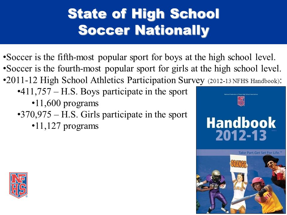 Soccer is the fifth-most popular sport for boys at the high school level.