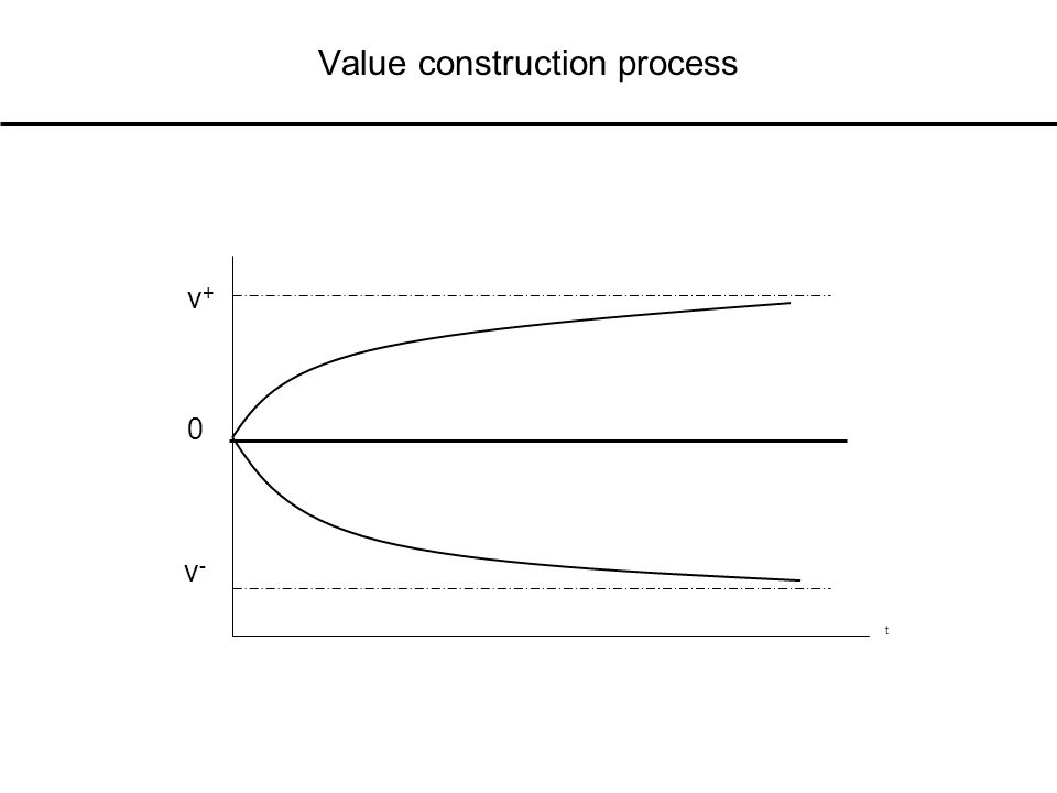 Value construction process t 0 v+v+ v-v-
