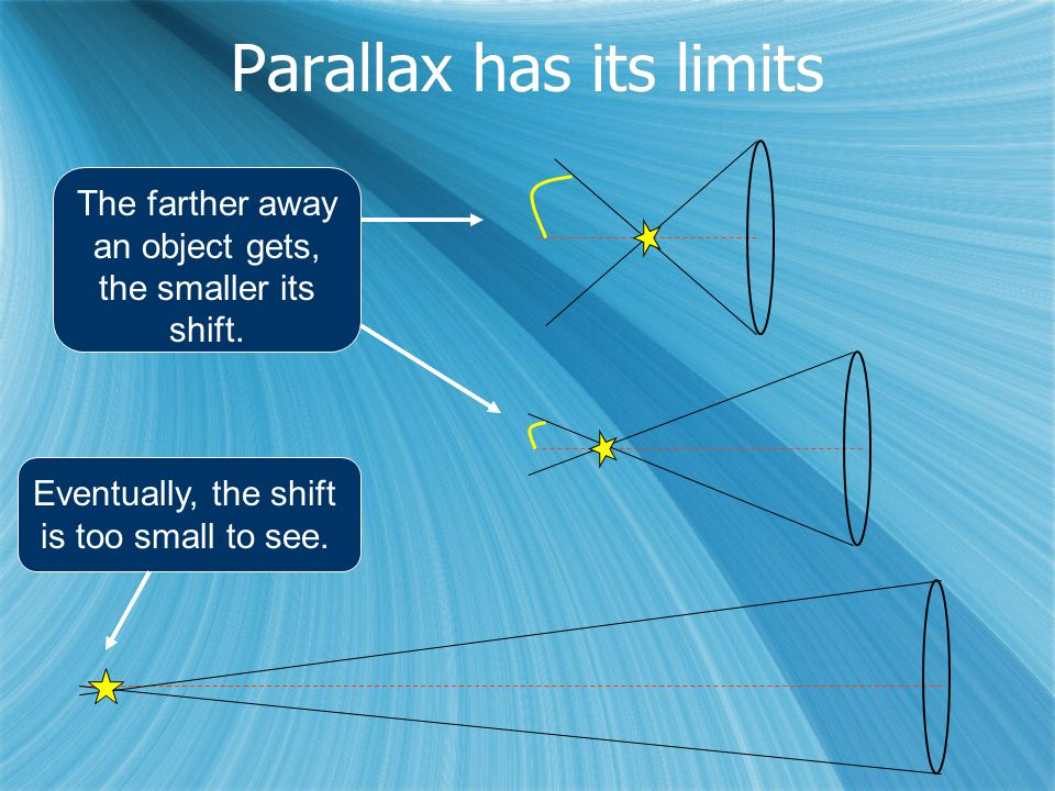 The farther away an object gets, the smaller its shift.