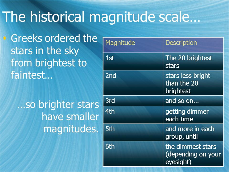 The historical magnitude scale…  Greeks ordered the stars in the sky from brightest to faintest… …so brighter stars have smaller magnitudes.