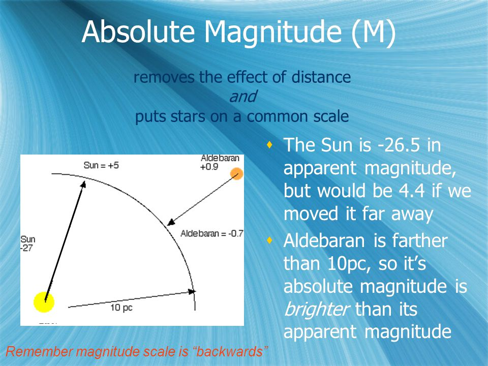 Absolute Magnitude (M)  The Sun is -26.5 in apparent magnitude, but would be 4.4 if we moved it far away  Aldebaran is farther than 10pc, so it's absolute magnitude is brighter than its apparent magnitude  The Sun is -26.5 in apparent magnitude, but would be 4.4 if we moved it far away  Aldebaran is farther than 10pc, so it's absolute magnitude is brighter than its apparent magnitude Remember magnitude scale is backwards removes the effect of distance and puts stars on a common scale