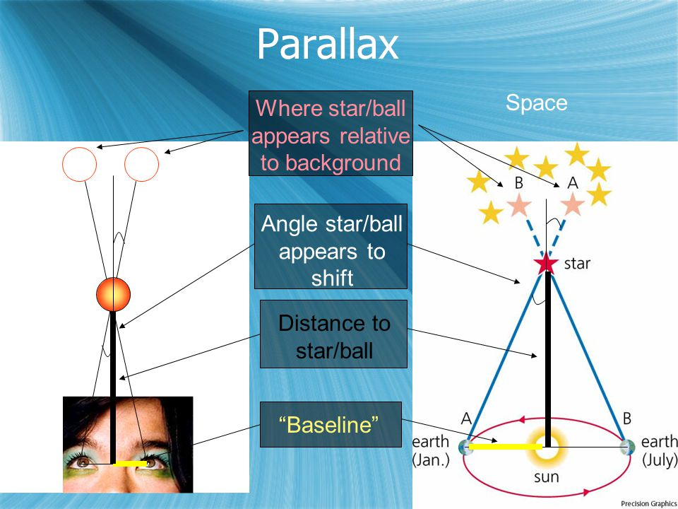 Parallax Angle star/ball appears to shift Baseline Distance to star/ball Where star/ball appears relative to background Space