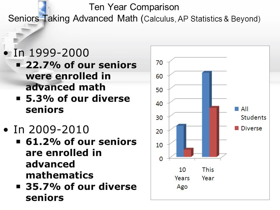 Ten Year Comparison Seniors Taking Advanced Math ( Calculus, AP Statistics & Beyond) In 1999-2000  22.7% of our seniors were enrolled in advanced math  5.3% of our diverse seniors In 2009-2010  61.2% of our seniors are enrolled in advanced mathematics  35.7% of our diverse seniors