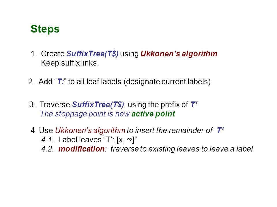 T A T = AATGTT$T' = AACATT Tree Trie A AA AAT AATG AATGT AATGTT ε ┴ ε ┴ Step 2: Traverse the prefix of T' Step 3: Start inserting the rest of T' T AT ATG TG G ATGT TGT GT ATGTT TGTT GTT TT - active point T:2,∞ A T:3,∞ T:4,∞ T G T:6,∞ T G T:7,∞ $ $ AAC AC C T':3,∞ C T C C AACA ACA CA - end point AACAT ACAT CAT Nothing to do!