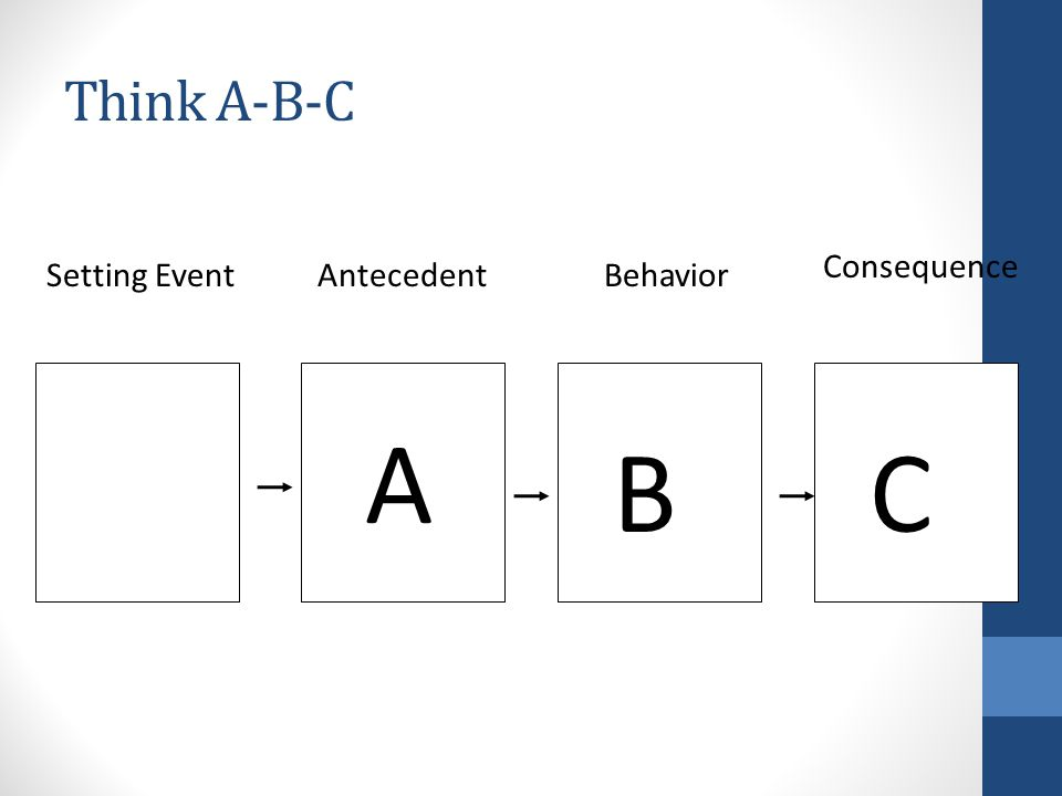 Think A-B-C Setting EventAntecedentBehavior Consequence A B C