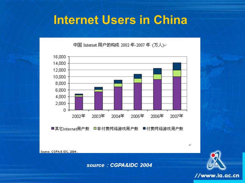 source : CGPA&IDC 2004 Internet Users in China