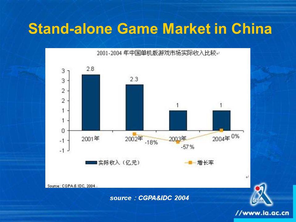 Stand-alone Game Market in China source : CGPA&IDC 2004