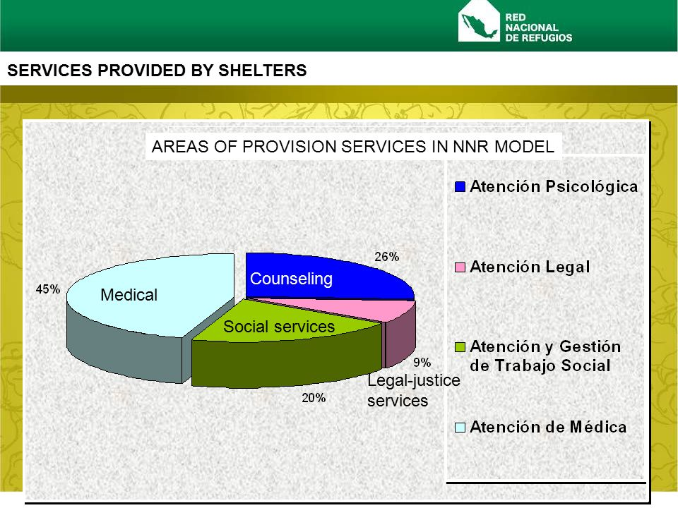 www.rednacionalderefugios.org.mx SERVICES PROVIDED BY SHELTERS AREAS OF PROVISION SERVICES IN NNR MODEL Counseling Medical Social services Legal-justice services
