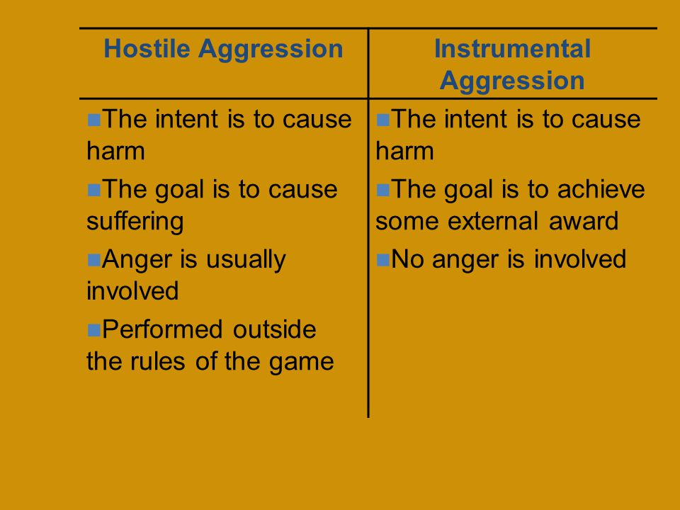 Hostile AggressionInstrumental Aggression The intent is to cause harm The goal is to cause suffering The intent is to cause harm The goal is to achieve some external award Anger is usually involved No anger is involved Performed outside the rules of the game