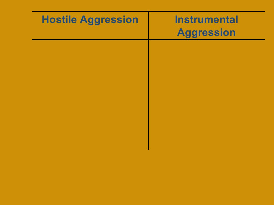 Hostile AggressionInstrumental Aggression