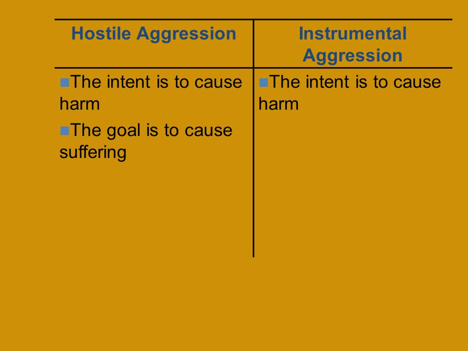 Hostile AggressionInstrumental Aggression The intent is to cause harm The goal is to cause suffering The intent is to cause harm