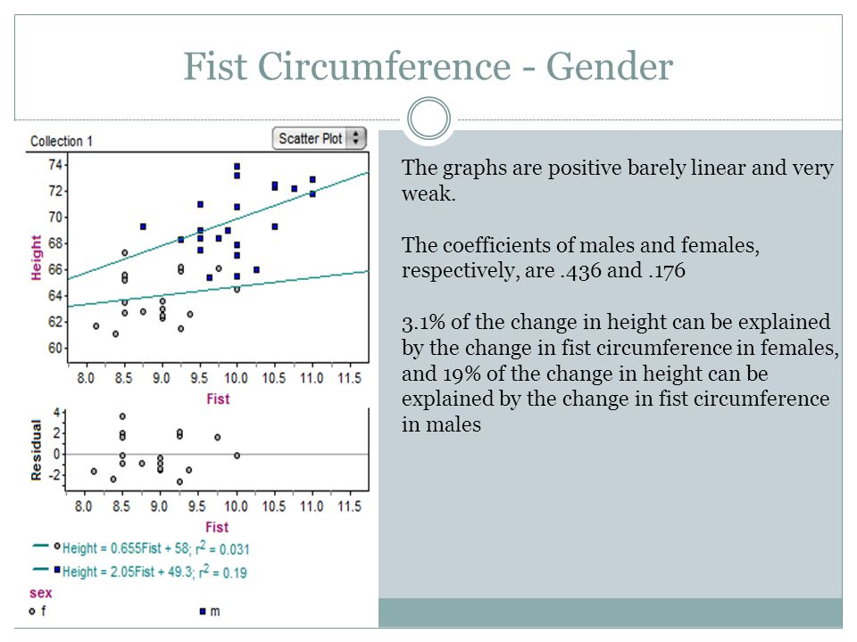 Fist Circumference - Gender The graphs are positive barely linear and very weak.