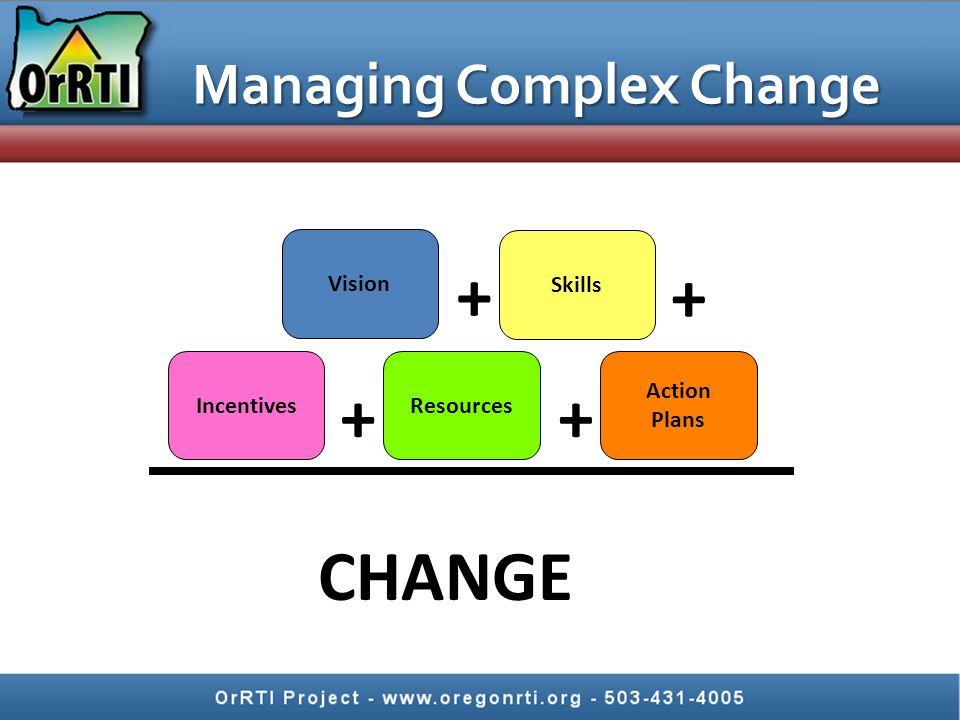 Managing Complex Change CHANGE Vision Skills IncentivesResources Action Plans ++ + +
