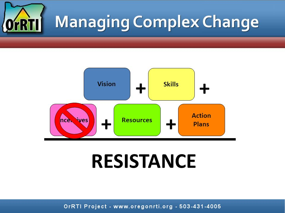 Managing Complex Change Vision Skills IncentivesResources Action Plans RESISTANCE ++ + +