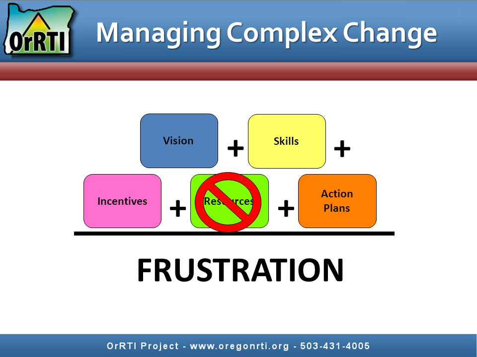 Managing Complex Change Vision Skills IncentivesResources Action Plans FRUSTRATION ++ + +