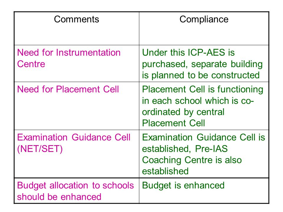 CommentsCompliance Need for Instrumentation Centre Under this ICP-AES is purchased, separate building is planned to be constructed Need for Placement CellPlacement Cell is functioning in each school which is co- ordinated by central Placement Cell Examination Guidance Cell (NET/SET) Examination Guidance Cell is established, Pre-IAS Coaching Centre is also established Budget allocation to schools should be enhanced Budget is enhanced