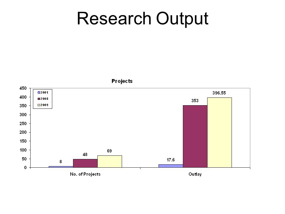 Research Output