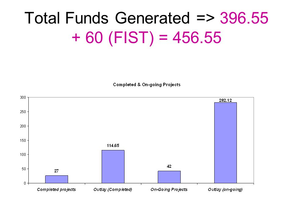 Total Funds Generated => 396.55 + 60 (FIST) = 456.55