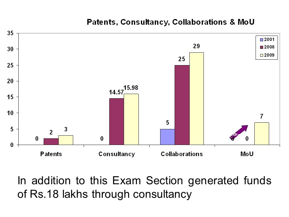 In addition to this Exam Section generated funds of Rs.18 lakhs through consultancy
