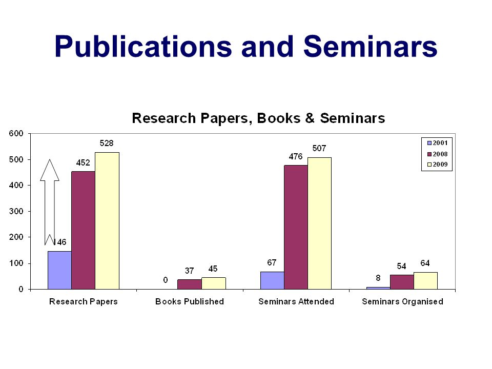 Publications and Seminars