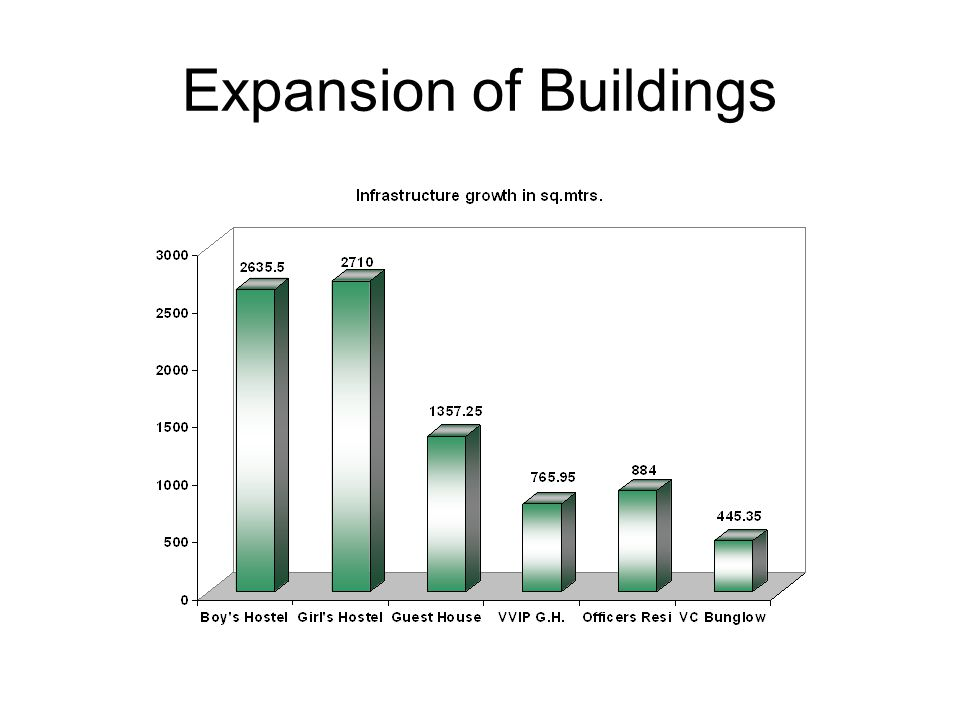 Expansion of Buildings
