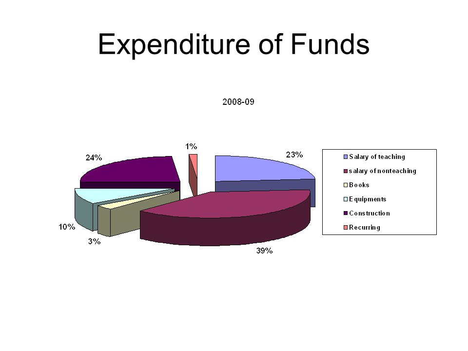 Expenditure of Funds