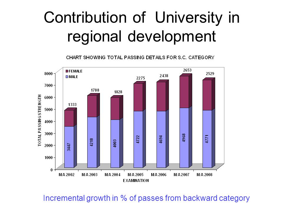 Contribution of University in regional development Incremental growth in % of passes from backward category